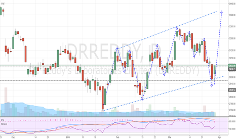 DRREDDY: DR Reddy's Trending Up