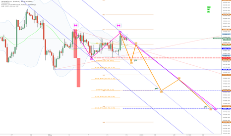 XAUUSD: Today-EW-Target: 1175 (wave 1 ORANGE), M-Formation / Double-Tops