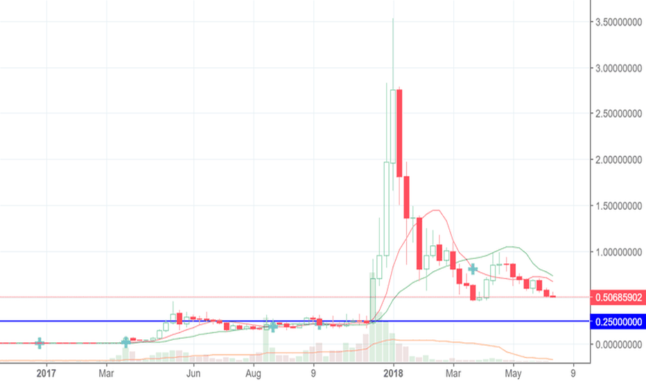 XRPUSD: Ripple. Bulls' expectations died. Will we see new hopes?