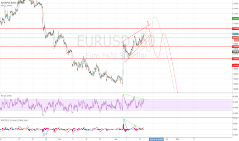 EURUSD: Придет ли в гости к евро папуас?