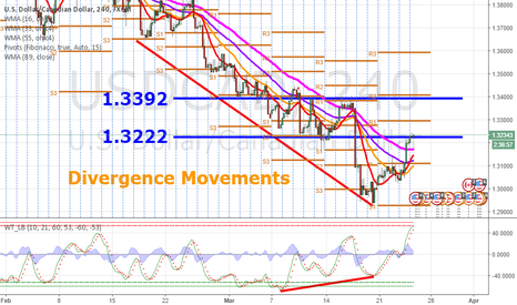 "USDCAD: USDCAD Divergence Movement for ""Up"" trend"