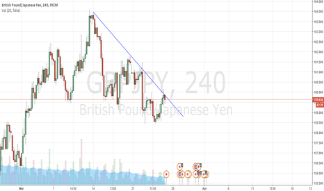 GBPJPY: Short  in the trend