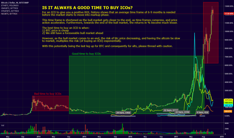 BTCUSD: Is it always a good time to buy ICOs?