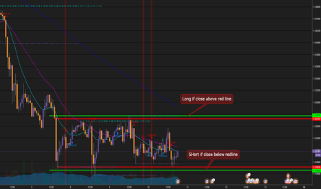 USDCAD: Wait for clear signal on long or short USDCAD