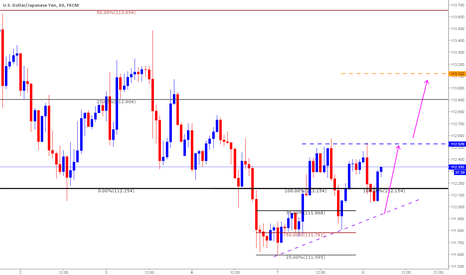 USDJPY: Long based on Clone levels - Intraday