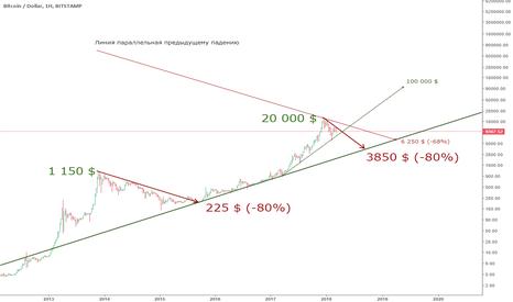 BTCUSD: Долгое, мучительное падение и древняя трендовая линия