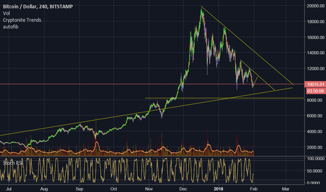 BTCUSD: Long to 11k vs the risk of dropping 20% to 8k?