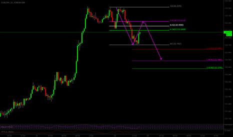 EURJPY: potential bearish 2618 eurjpy