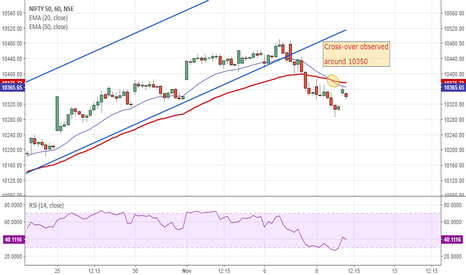NIFTY: Nifty view cautious...!!!