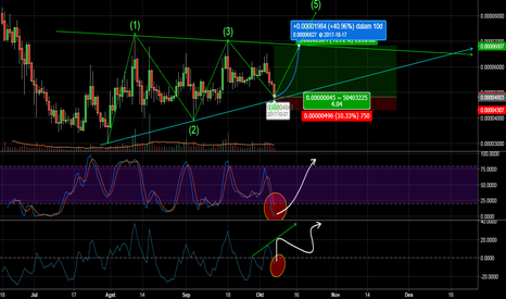 BATBTC: BATBTC: BITTREX bullish SIGN