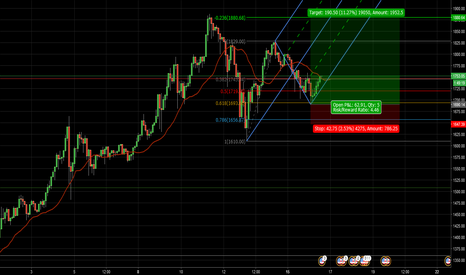 BTCUSD: Text Book Fib and Fork trade.