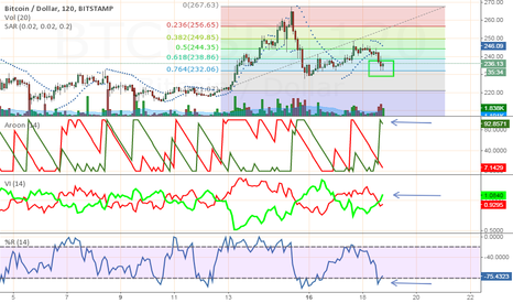 BTCUSD: Scalping again @ .764 fib with a $5-$10 profit target.