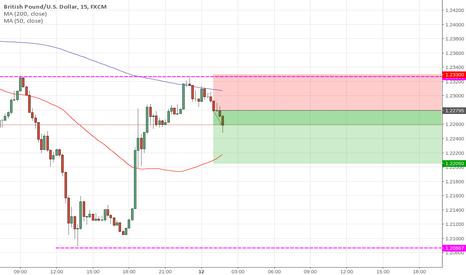 GBPUSD: Setup a perfect GBP/USD short here. $$$