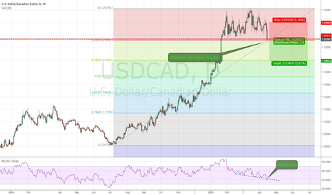 USDCAD: Brake out The Big Support !!!