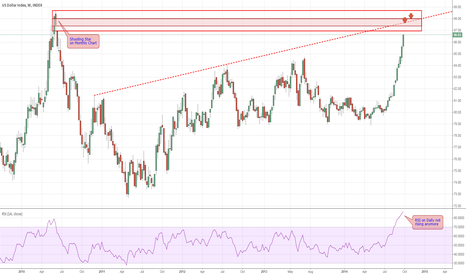 DXY: Dollar Index - Resistance ahead