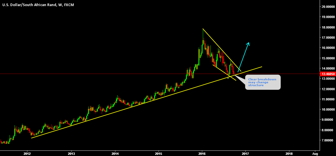 USDZAR Clear breakdown may change structure