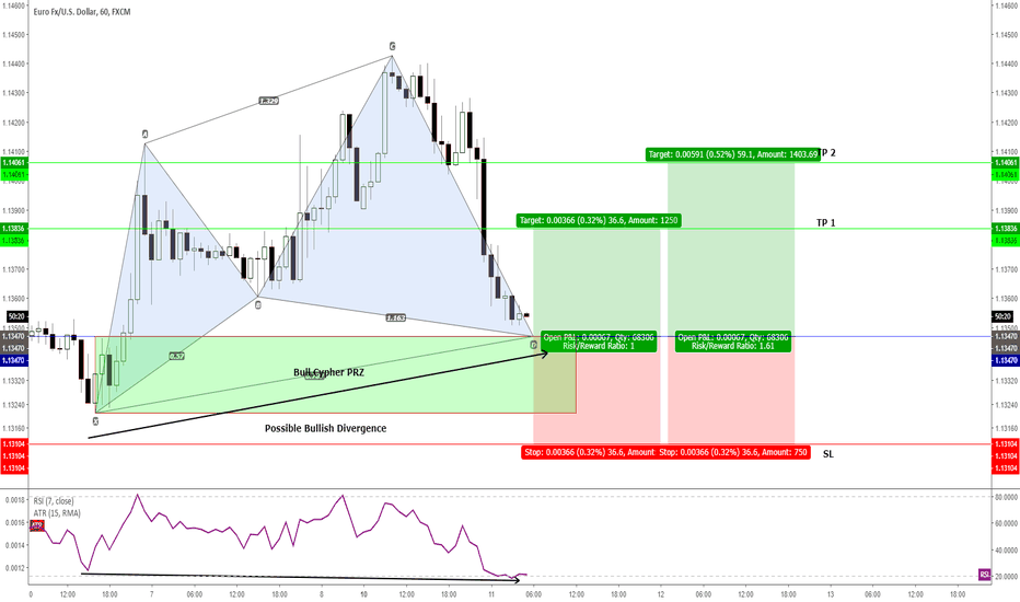 EURUSD: H1 - A pattern based trade setup with divergence on market conso
