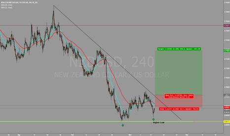 NZDUSD: NZDUSD Long at brak of the trendline