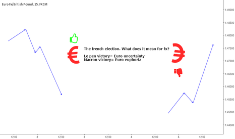 EURGBP: The french election - how will the markerts react?