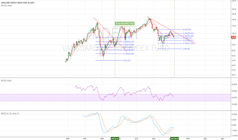 VDE: VDE monthly - we will know the direction in June