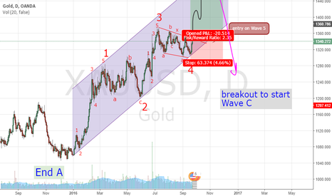 XAUUSD: Continue  Long Wave 5(B) on XAUUSD