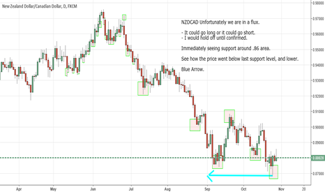 NZDCAD: NZDCAD - Analysis Long or Short (Neutral)