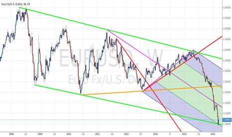 EURUSD: EUR USD BOUNCE