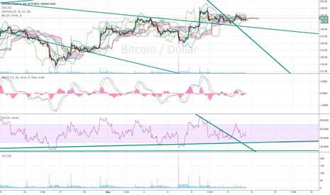 BTCUSD: Clear Brack of downtrend in 1 h and Daily