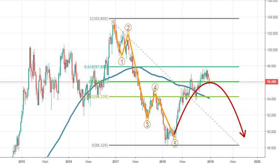 DXY: Вероятно в 2019 ФРС закончит, а ЕЦБ начнет поднимать ставку...