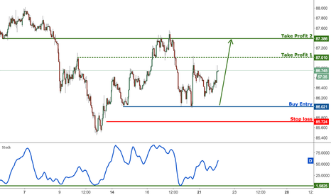 AUDJPY: AUDJPY dropping nicely towards profit target, prepare to buy