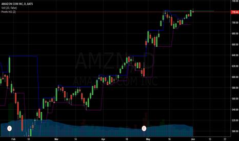 AMZN: AMZN Big trend