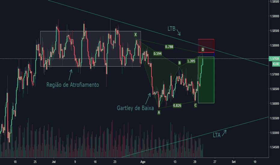 EURAUD: Gartley de Baixa