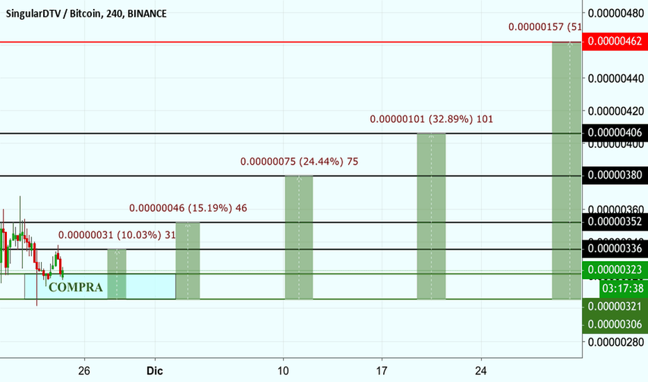 SNGLSBTC: SNGLSBTC 10% 50% PROFIT - OzzySalas