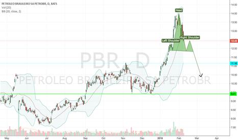 PBR: Reversal pattern forming in PBR