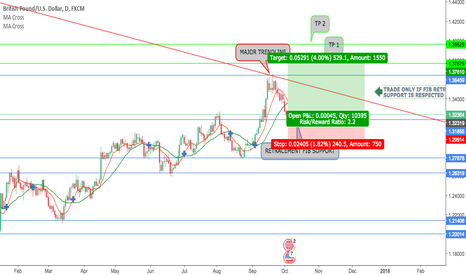 GBPUSD: GBPUSD LONG POSITION WC 2-10-17