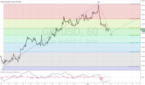 GBPUSD: GBP/USD - Elliot wave