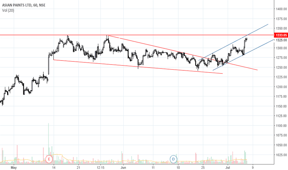 ASIANPAINT: Asian Paints breakout or down?