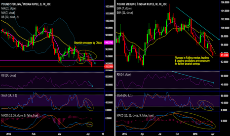 GBPINR: GBP/INR bear trend intensifies after hitting 11-month lows