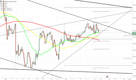 EURCAD: EUR/CAD 4H Chart: Meets Medium Resistance