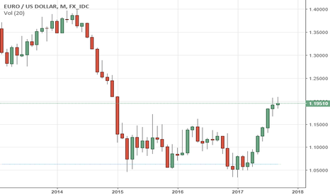 EURUSD: EURUSD Sees Price Hesitation With Bearish Bias