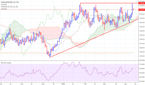GOLD: Does Gold will make much awaited breakout ?