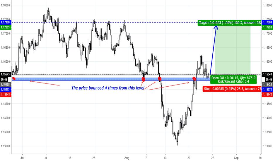 EURUSD: EUR/USD just show a Buy Signal