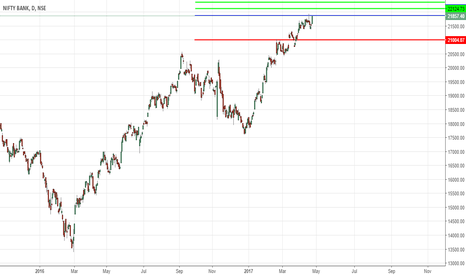 BANKNIFTY: Bank Nifty Contrarian Short !!!