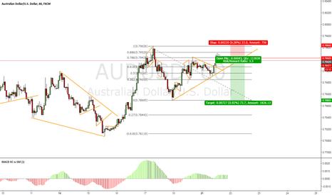 AUDUSD: AUD/USD Sell Setup