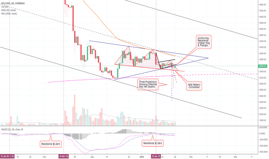 BTCUSD: Bitcoin Completes Head & Shoulders, Confirming Resistance! (BTC)