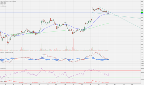 PLAY: Another top one breaking out after earnings GAP