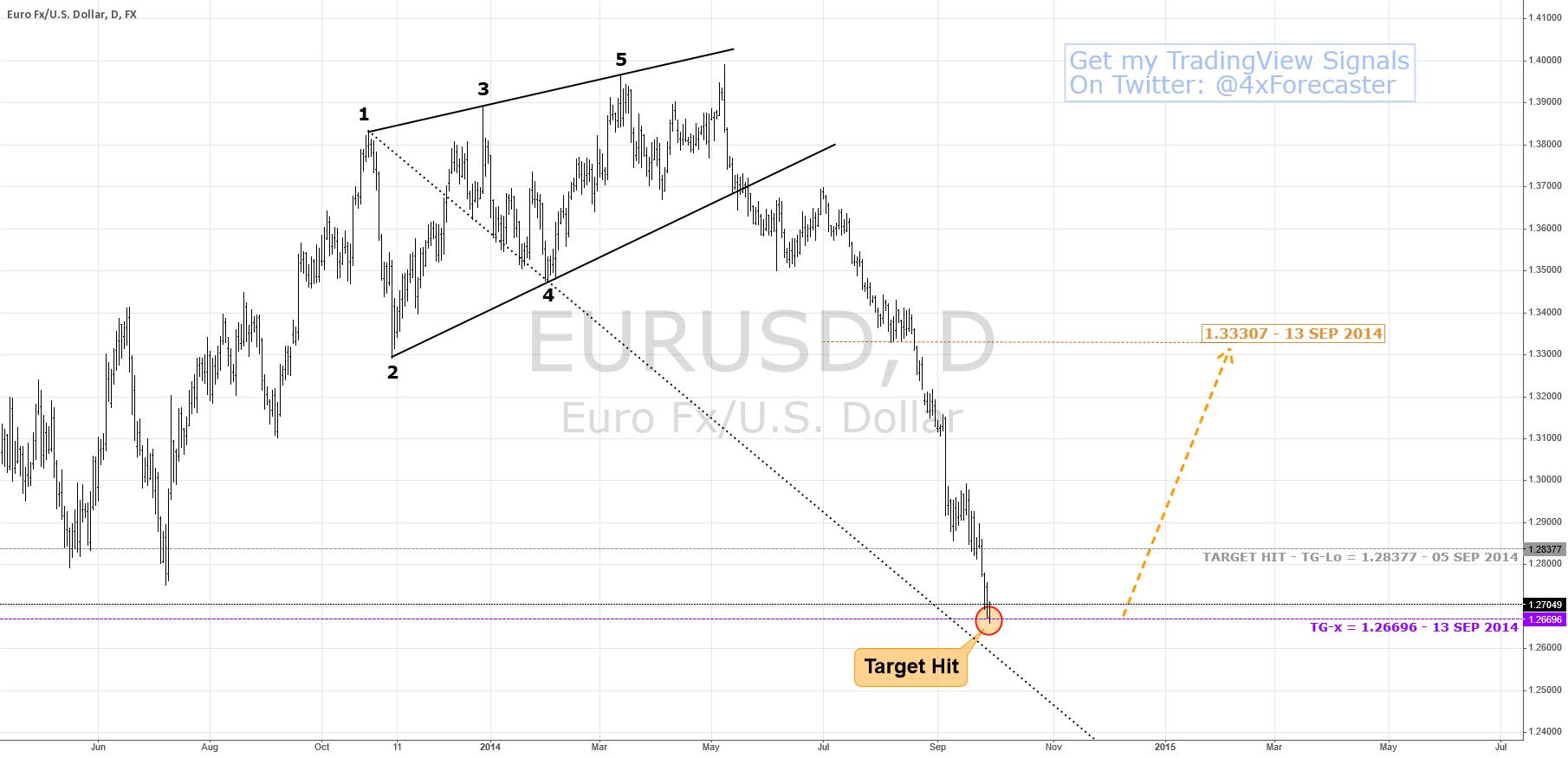 $EUR Hit Worst-Case Scenario Target; Expect Recoil | #forex $USD
