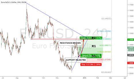 EURUSD: Long Euro USD