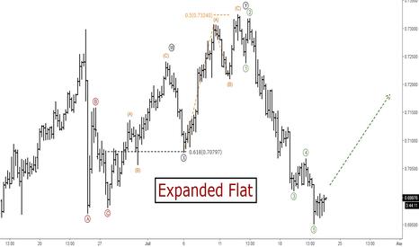 NZDUSD: NZDUSD: Short-term Elliott Wave Analysis