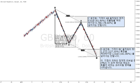 GBPUSD: [번] AB=CD 패턴 거래 방법